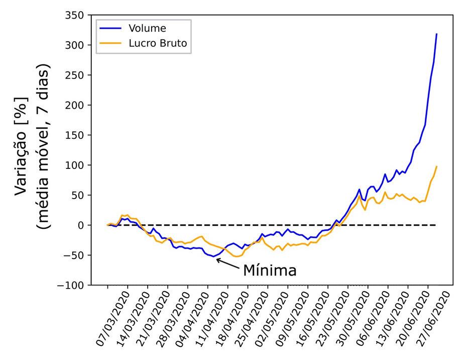 Gráfico Volume x Data
