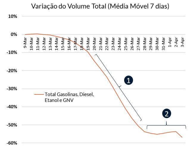 Gráfico Variação do Volume Total