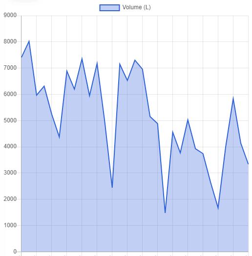 Gráfico de Volume (L)
