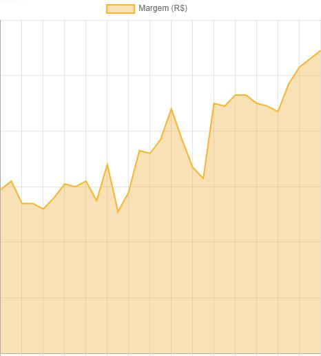 Gráfico de Margem (R$)