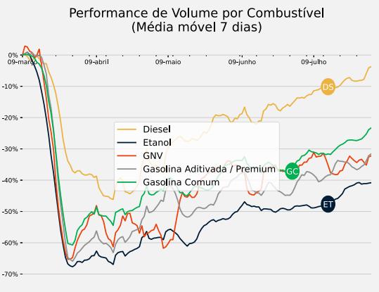 Performance de Volume por Combustível